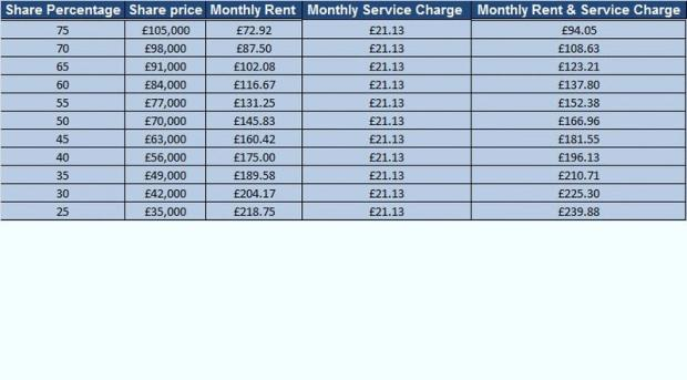 Monthly Costs