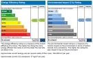 Energy preformance