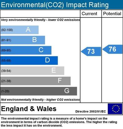 CO2 Impact Rating
