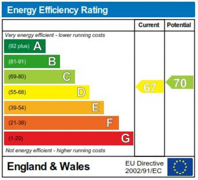 The Annexe Energy Impact Rating