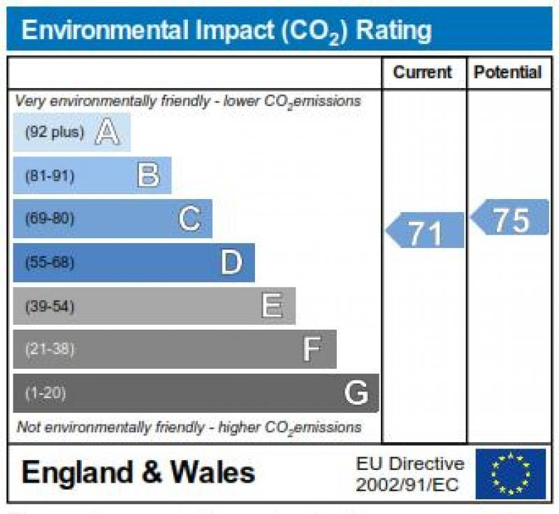 The Annexe Environmental Impact Rating