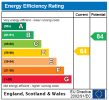 View Epc Rating Graph Cot for this property