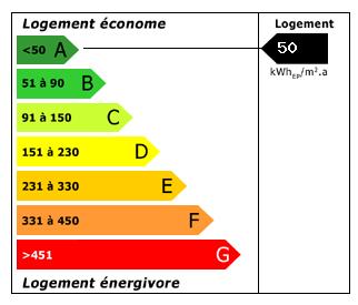 Lowest energy consum