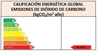 Energy rating DG1286