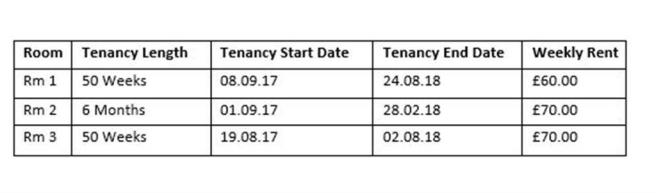 Summary Table of the Income for Each Room