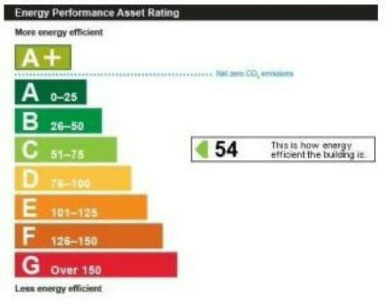 Energy Performance C