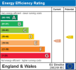 View Energy Graph for this property