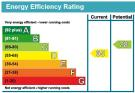 View EPC graph for this property