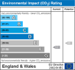 View EPC Graph 2 for this property