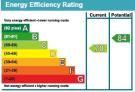 View EPC Graph of Three Bedroom in Durrington for this property