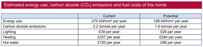 Estimated energy usage