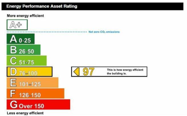 Energy Performance Certificate (EPC)