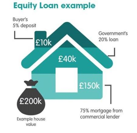 Equity Loan Example