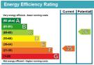 View EPC Chart for this property