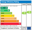 View 2a Epc Rating Graph for this property